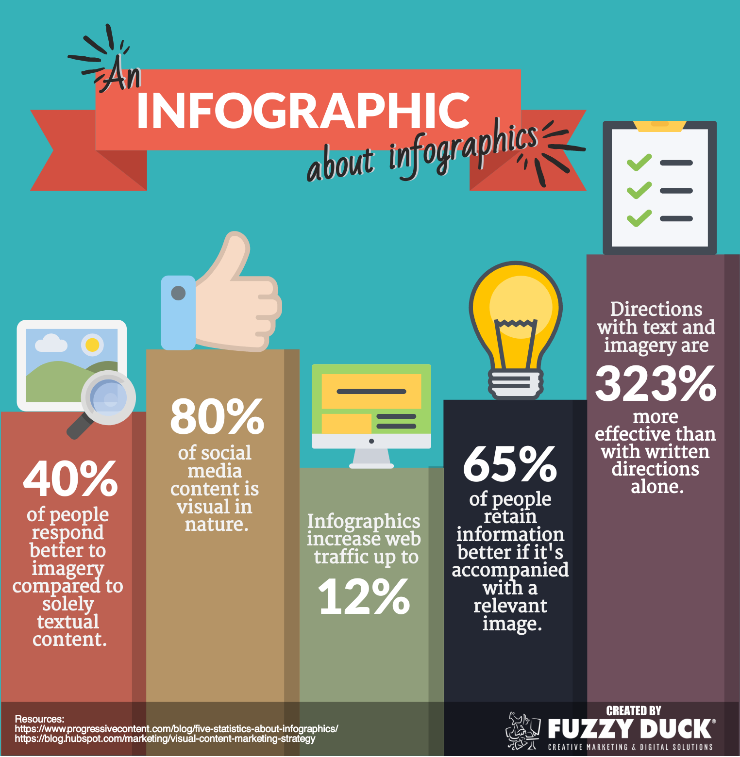 Importance of Infographics in marketing